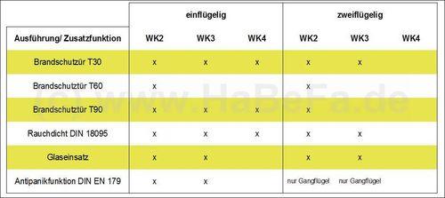 Einbruchhemmende tür  HaBeFa - Hinweise - Sicherheitstüren Hörmann WK2, WK3, WK4 ...